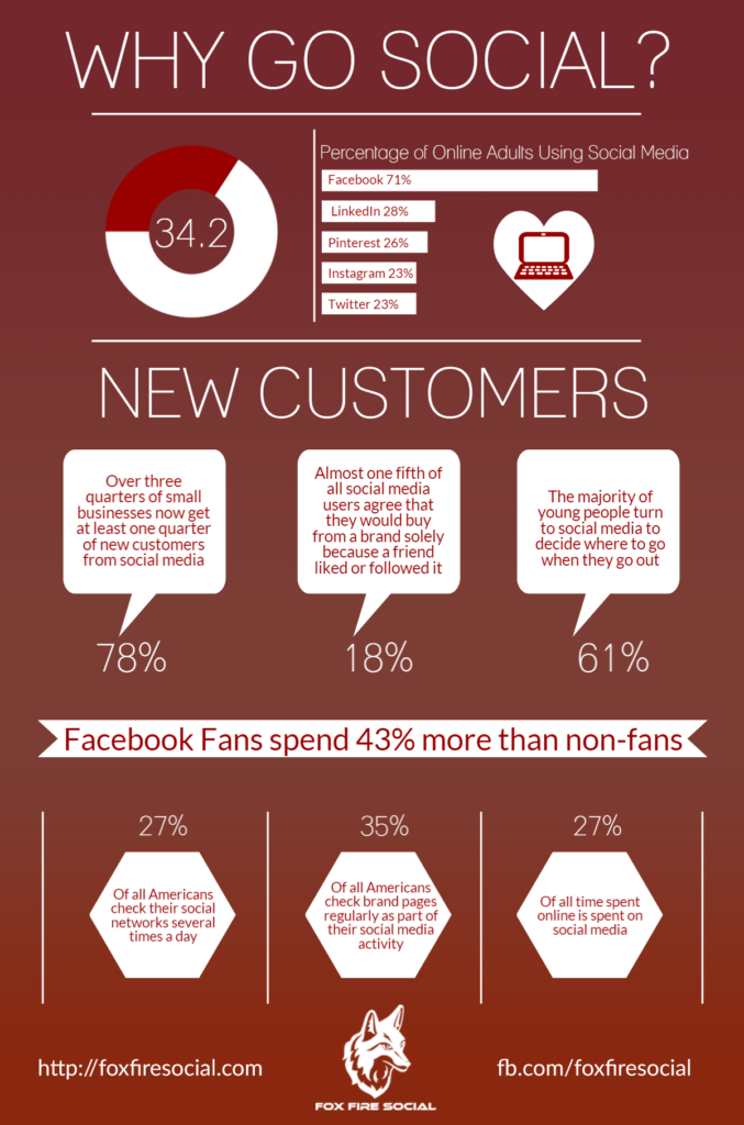 Why Go Social Infographic